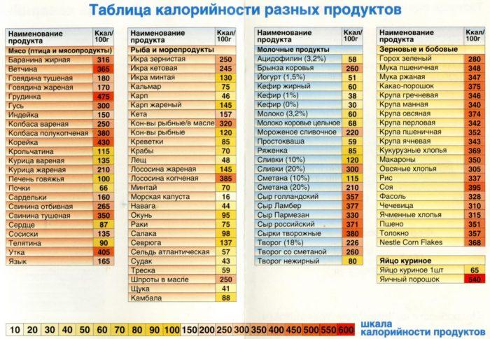 Таблица калорийности различных продуктов