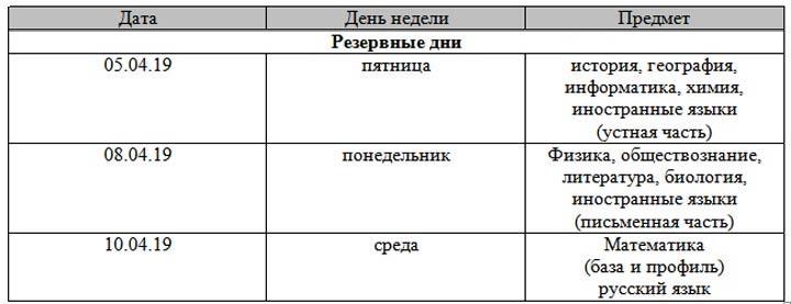 Расписание резервных дней досрочного этапа ЕГЭ 2019