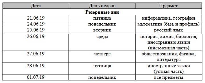 Расписание резервных дней основного этапа ЕГЭ 2019