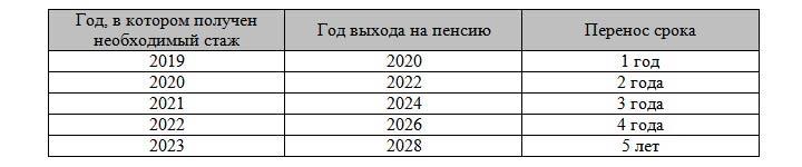 Таблица выхода на пенсию с 2019 года для учителей