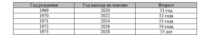 Таблица северной пенсии для женщин с 2019 года