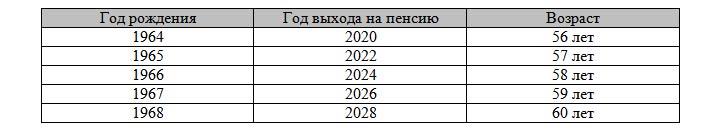 Таблица выхода на пенсию для северян с 2019 года (мужчины)