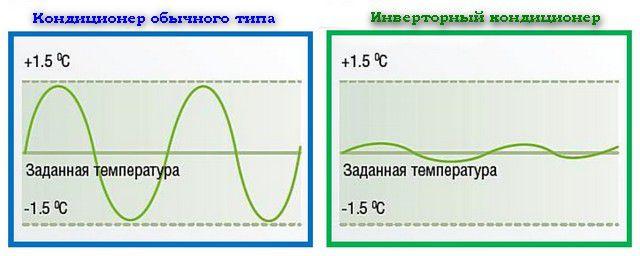 Сравнительные графики работы обычного и инверторного кондиционеров