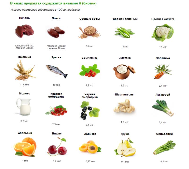 содержание биотина в различных продуктах